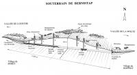 Coupe du souterrain de Bernistap-Hoffelt
